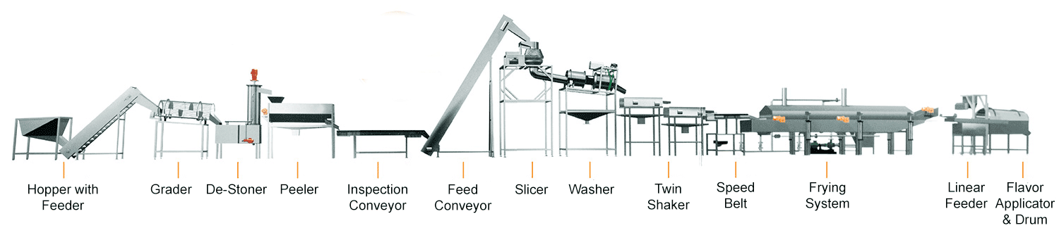Fully Automatic Potato Chips Lines Raw Potato Hopper And