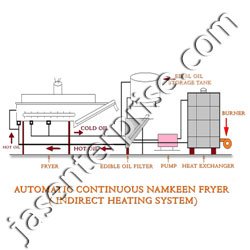 section view of automatic continuous namkeen fryer